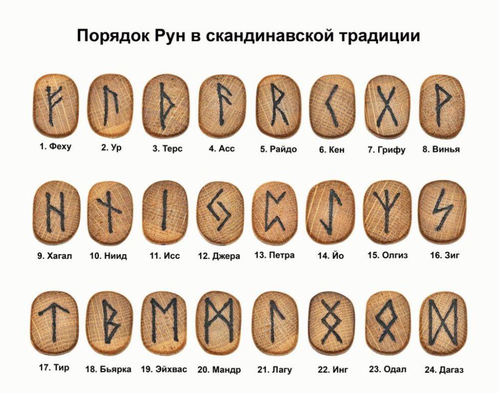 Футарк - рунический алфавит