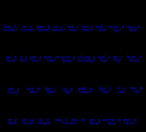 Англосаксонский рунический ряд
