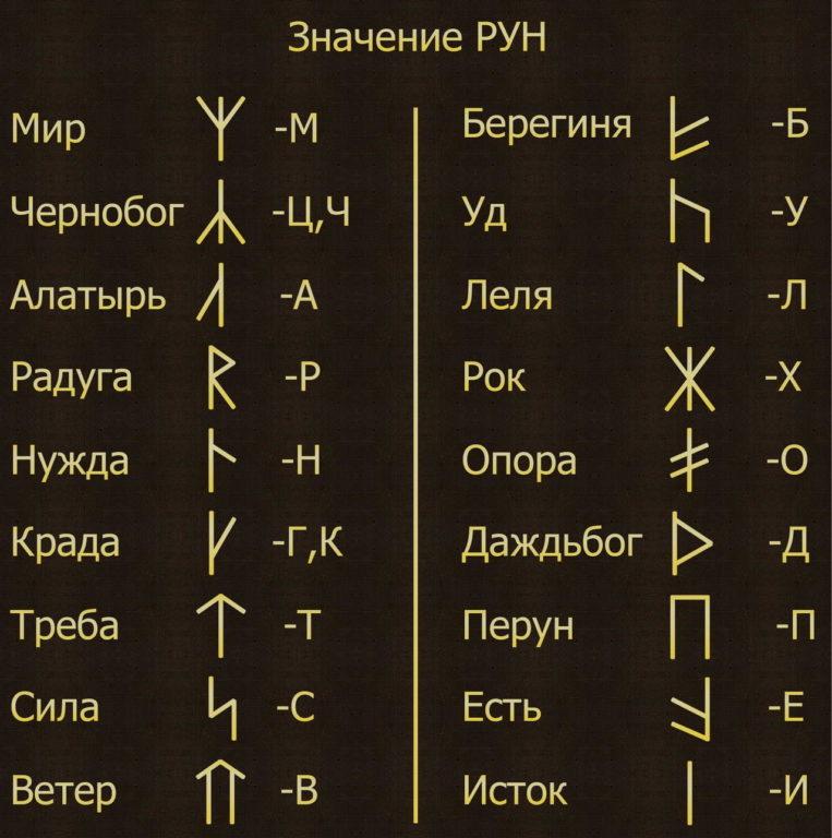 Славянский рунный алфавит