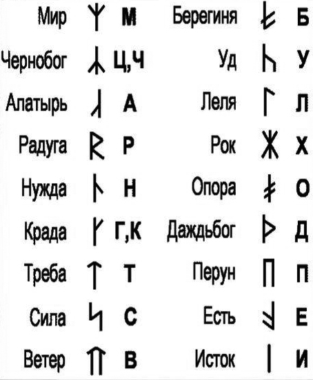 Таблица русских букв и соответствующих им Славянских рун