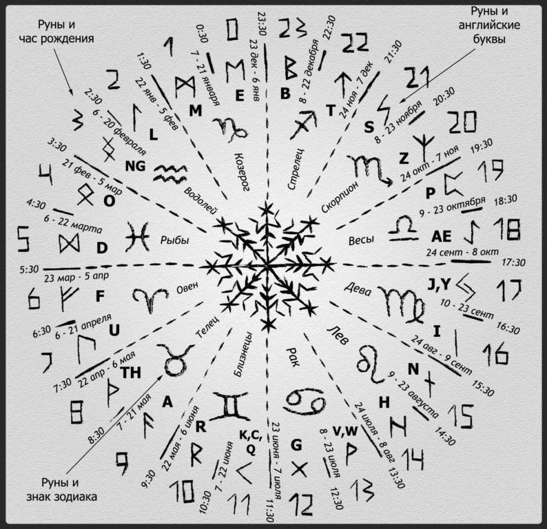 Соответствие знакам зодиака